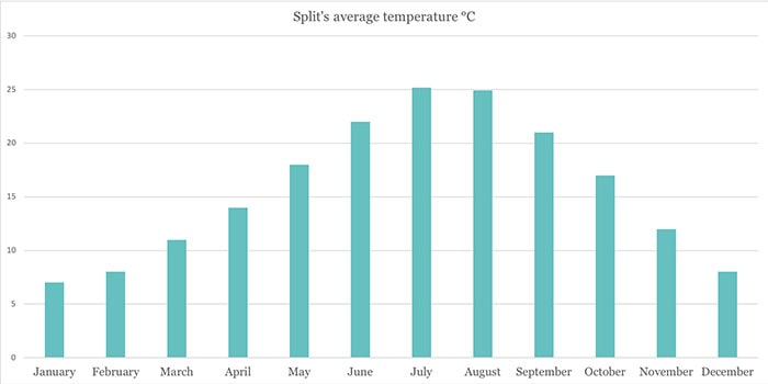 Split Climate Graph, Average monthly temperatures