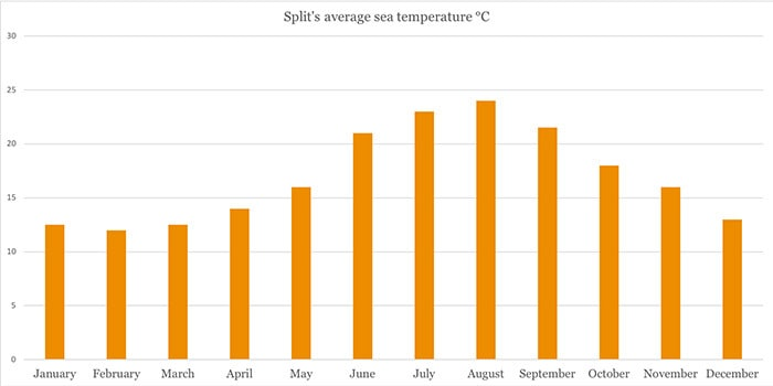 Average monthly sea temperatures in Split|Split Weather